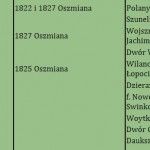 Dobra Rokickich w 1825 roku