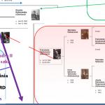 Rodziny Oberhard Wołosowicz - genealogia